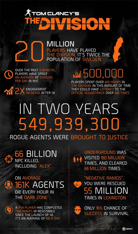 the_division_year_2_infographic.jpg