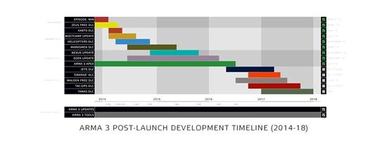 a3_post_launch_development_roadmap.png